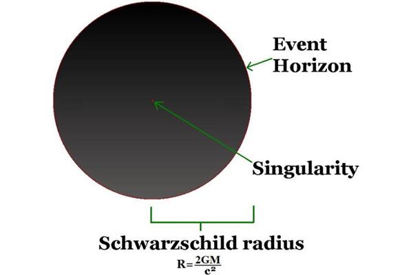 シルト 半径 シュワルツ