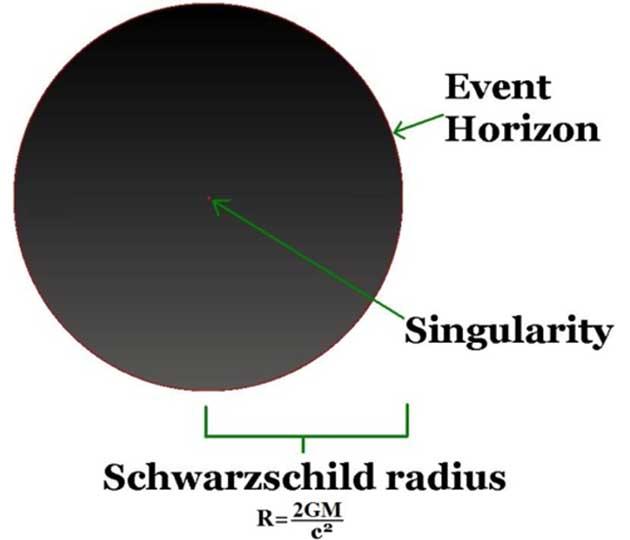 シュバルツ シルト 半径